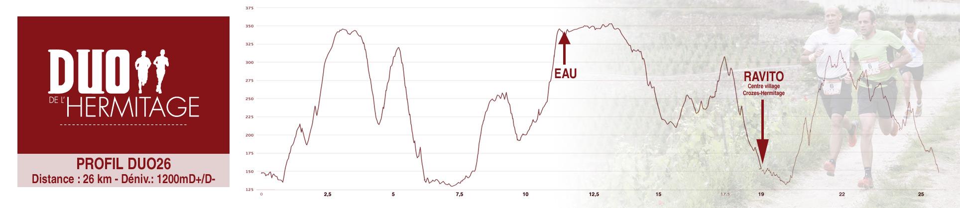 Profil DUO HERMITAGE 2016 - 26 km