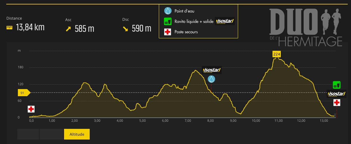 Profil-14km-2017